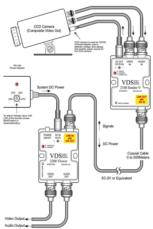 VDS 2700 Video PTZ power over single coax