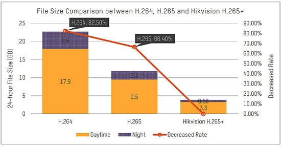 HIKVision H.265+ Vs H.264 Compression Codec